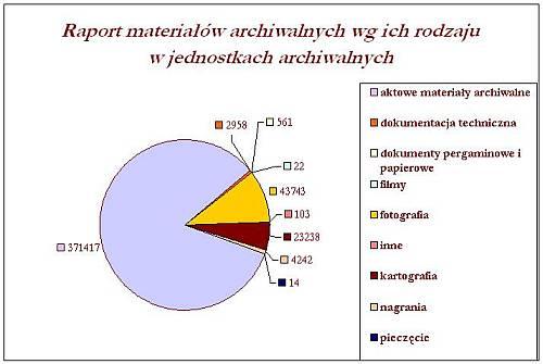 Raport materiałów archiwalnych wg ich rodzaju w jednostkach archiwalnych