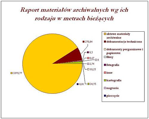 Raport materiałów archiwalnych wg ich rodzaju w metrach bieżących