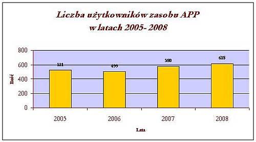 Liczba użytkowników zasobu APP w latach 2005-2008