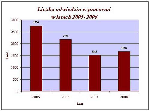 Liczba odwiedzin w pracowni w latach 2005-2008