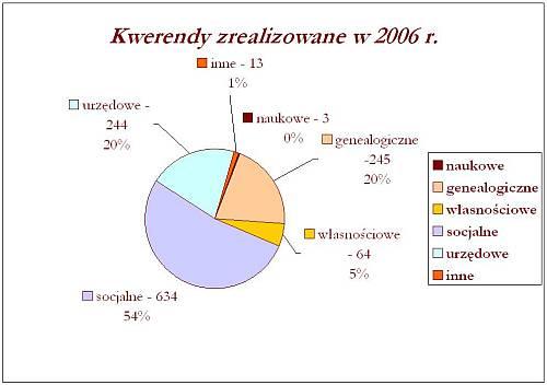 Kwerendy zrealizowane w 2006 r.