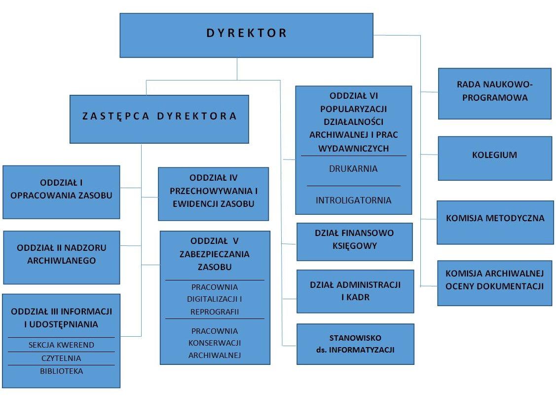 Struktura organizacyjna Archiwum Państwowego w Przemyślu